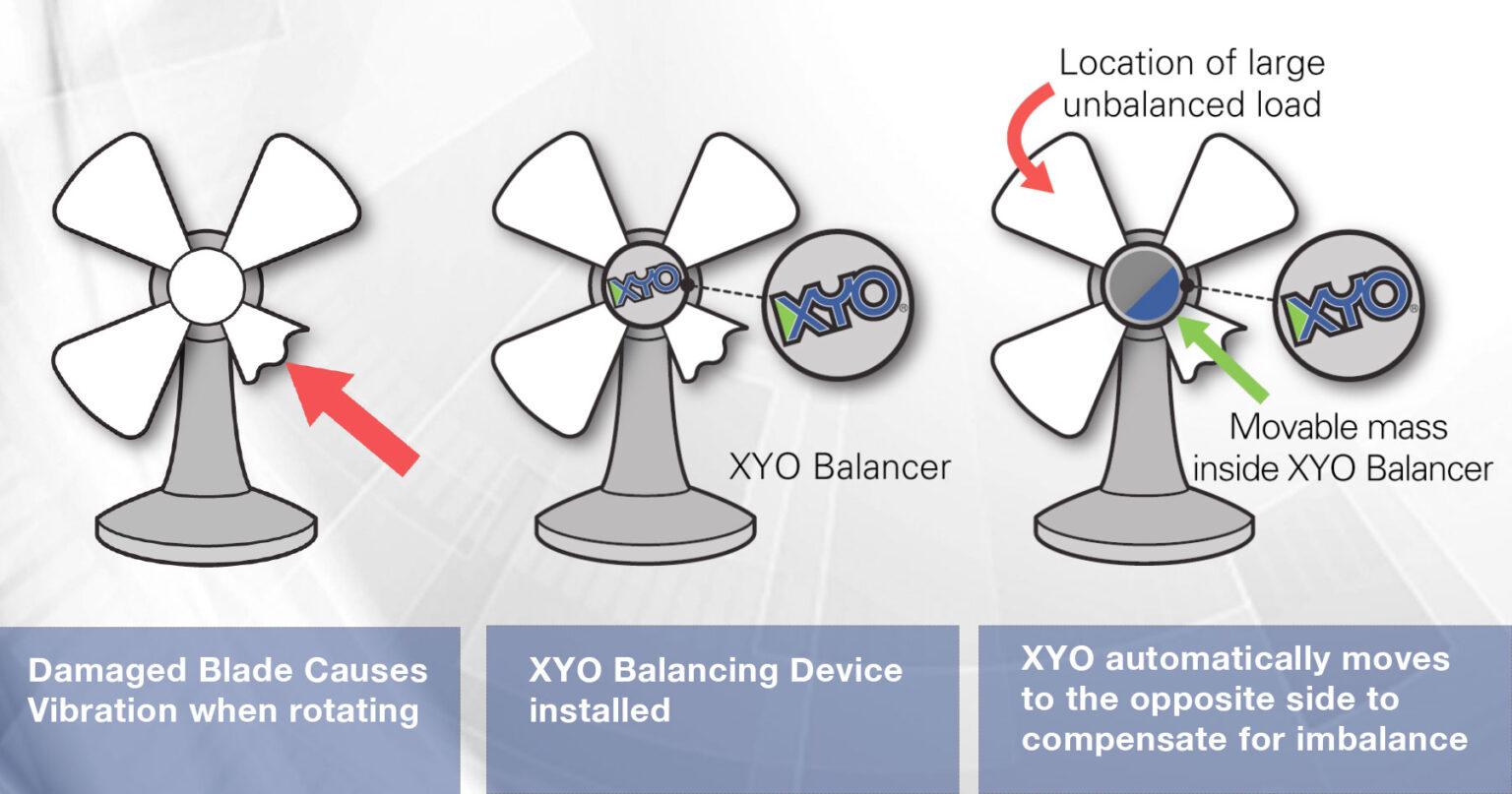 XYO technology