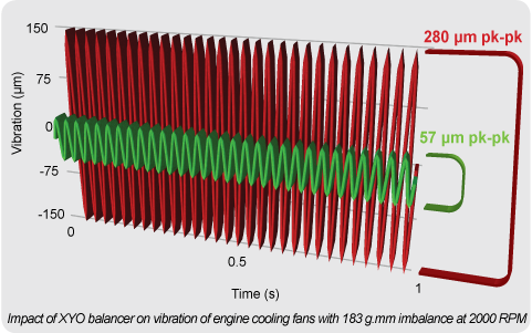 Engine Fan Results
