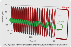 Vibration Results from Industrial Fan