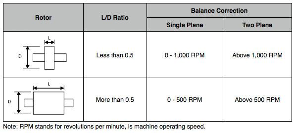 balance correction plane