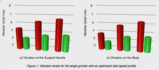 Hand Grinder Vibration