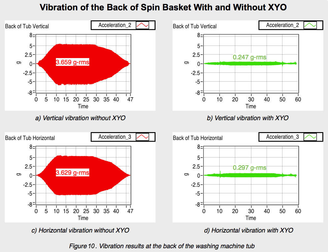 Vibration Results