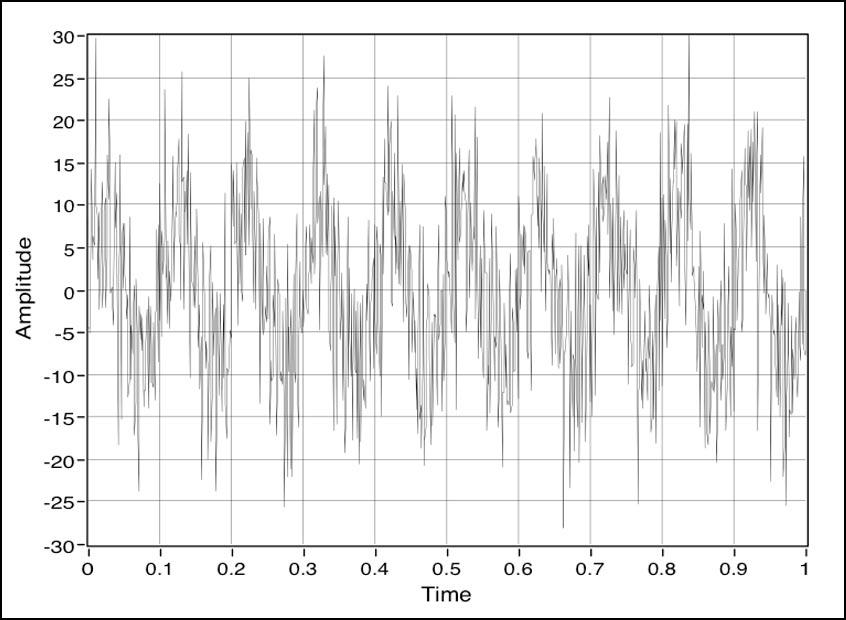 Waveform Signal