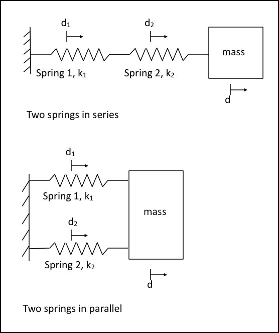 Multiple Spring Systems