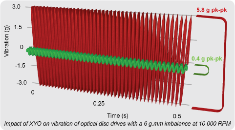 Vibration in Optical Disk Drive